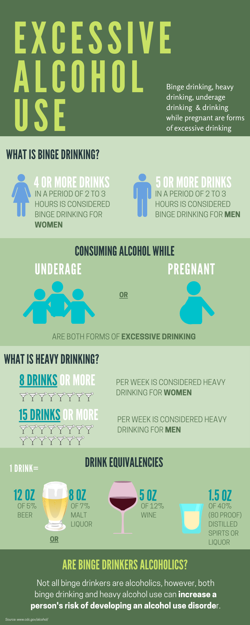 The long-term effects of alcohol ad excessive drinking: Binge drinking and heavy drinking