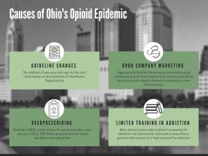 Opioid epidemic ohio, causes of ohio opioid epidemic